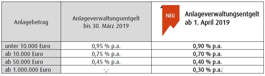 volumenabhängiges Anlageverwaltungsentgelt