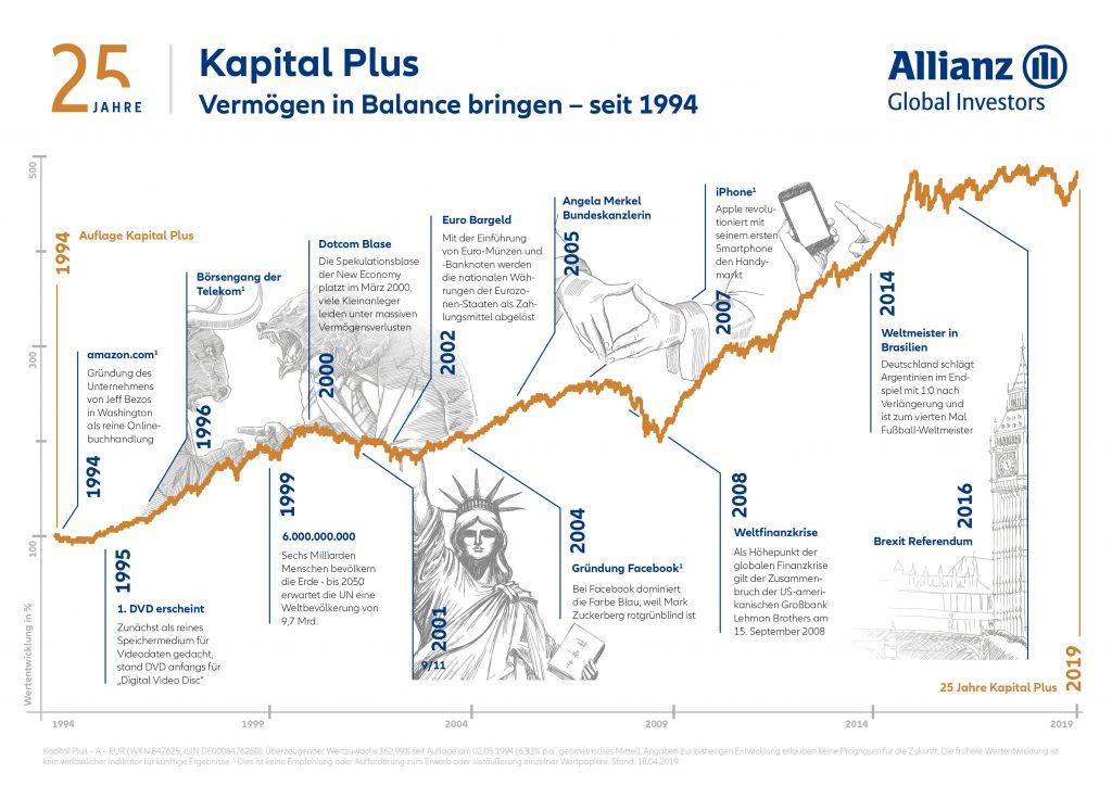 Kapital Plus Timeline