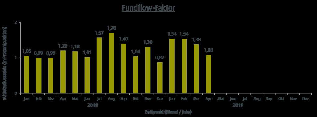 Fondsbarometer von nachhaltigen Fonds